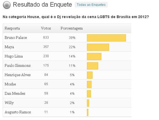 RESULTADO DA ENQUETE - REVELACTION - HOUSE