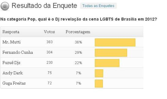 RESULTADO DA ENQUETE - REVELACTION - POP